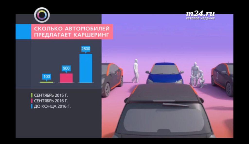 infografika-karshering-v-moskve