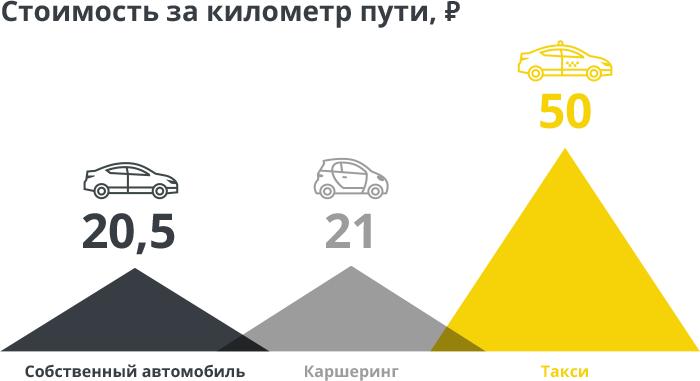 Авто vs такси vs каршеринг1