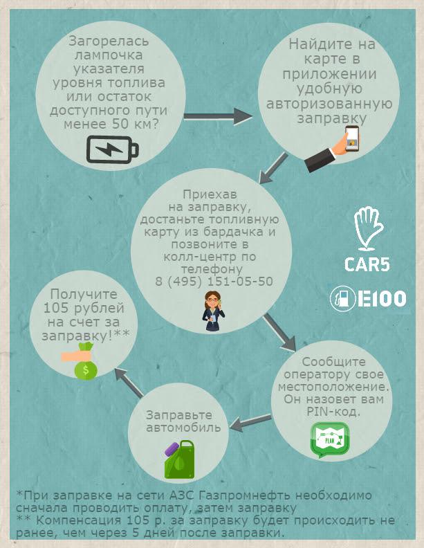 car5-toplivnaya-karta